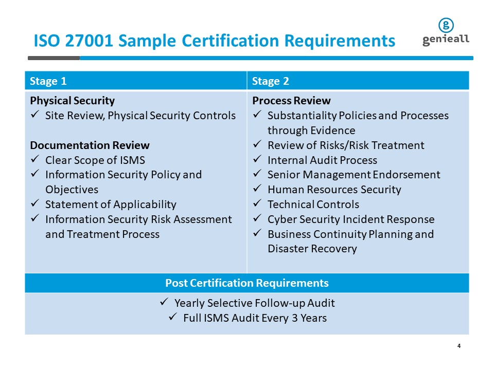 ISO 27001 Sample Requirements